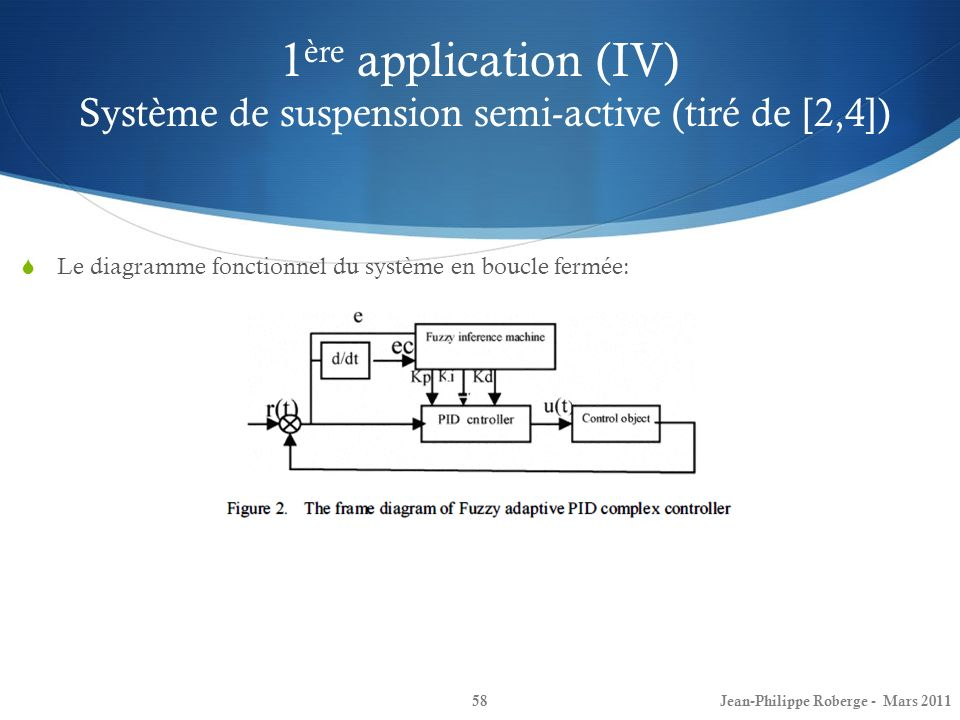 1ère application (IV) Système de suspension semi-active (tiré de [2,4])